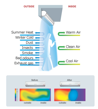 Air Curtain For Buildings Or Food Delivery Trucks Spar Energie General Trading